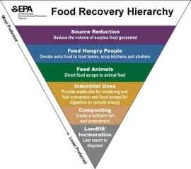 Food Recovery Hierarchy Logo
